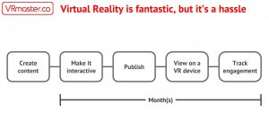 Interactive-virtual-reality-is-a-hassle