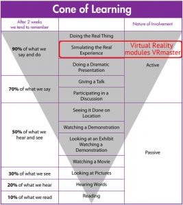 cone of learning with virtual reality