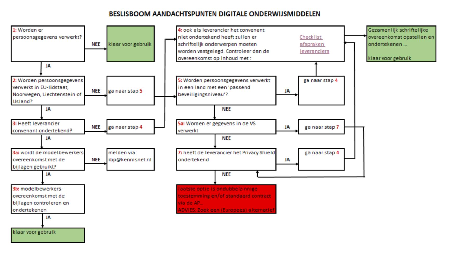 Checklist digitale onderwijsmiddelen